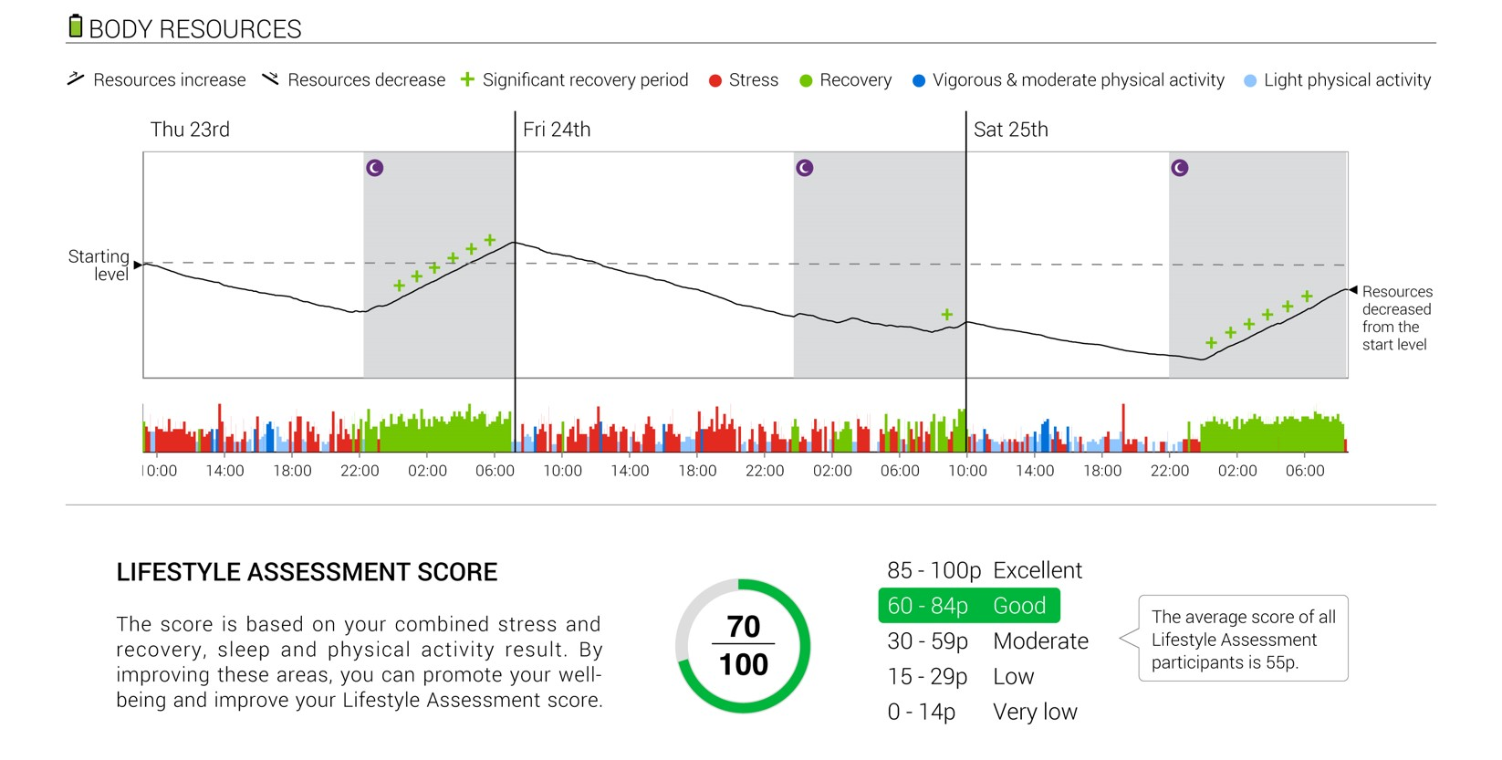 Lifestyle Assessment Report First Beat